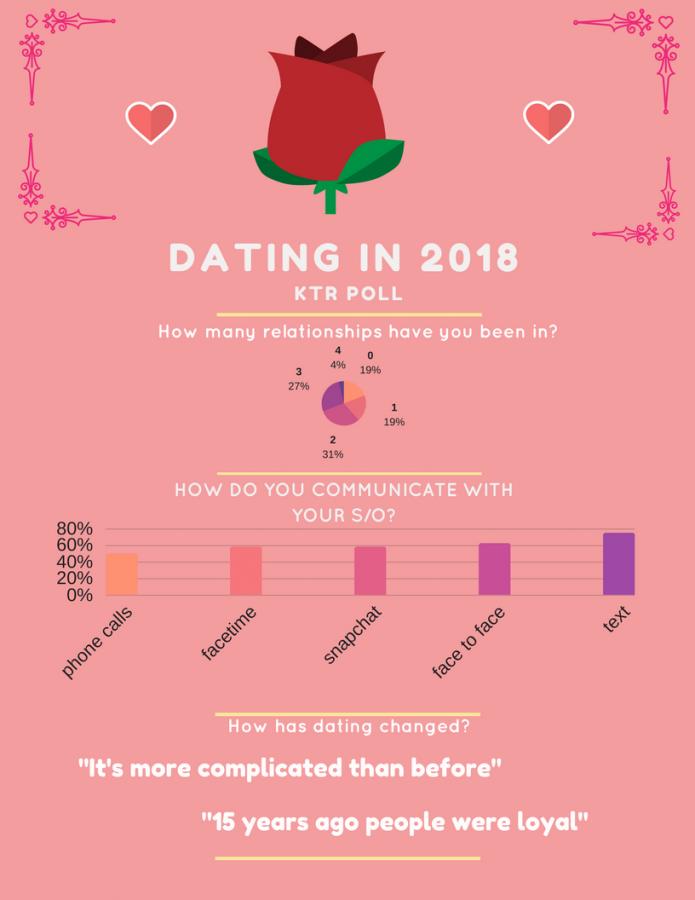 High School Dating in 2018