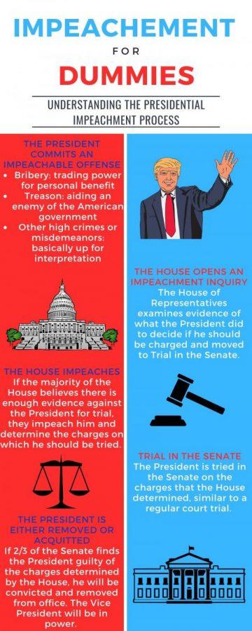 Impeachment For Dummies