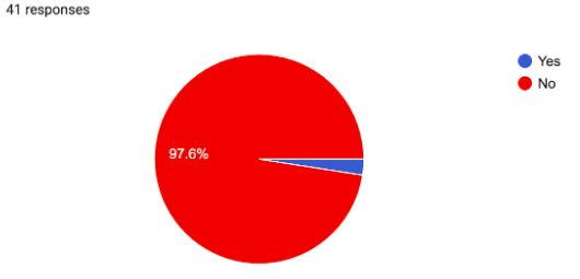 Percent of students who have tested positive for Covid out of 41 respondents.
