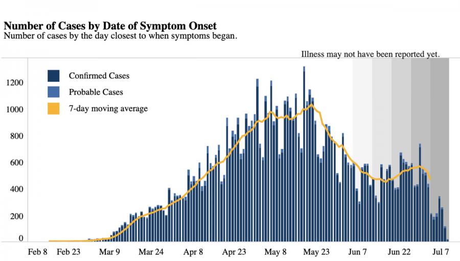 Graph+of+COVID+cases+in+Virginia+in+the+spring+and+July+of+last+year